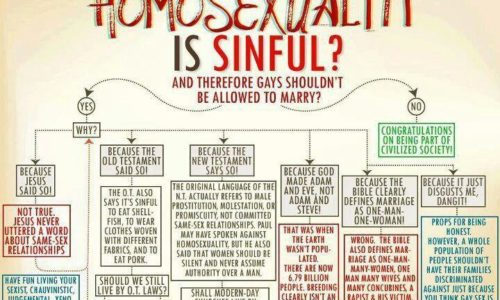 So You Think Homosexuality Is A Sin?